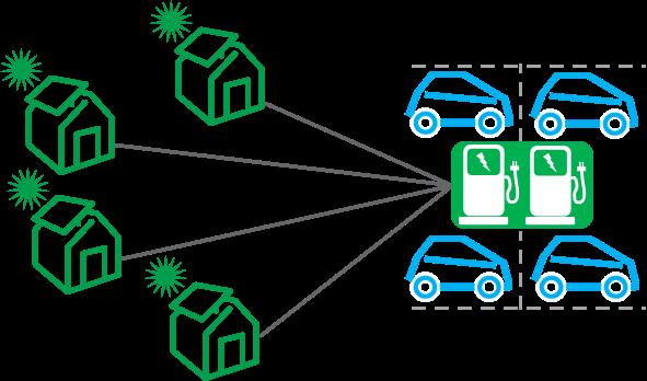"""Geschäftsmodell: Laden von Elektroautos mit in der Community (Nachbarn) selbst erzeugtem Ökostrom: """"Ladestrom-Sharing"""""""