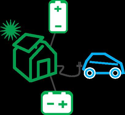 Geschäftsmodell: Laden von Elektroautos mit im Haushalt selbst erzeugtem Ökostrom zu Hause