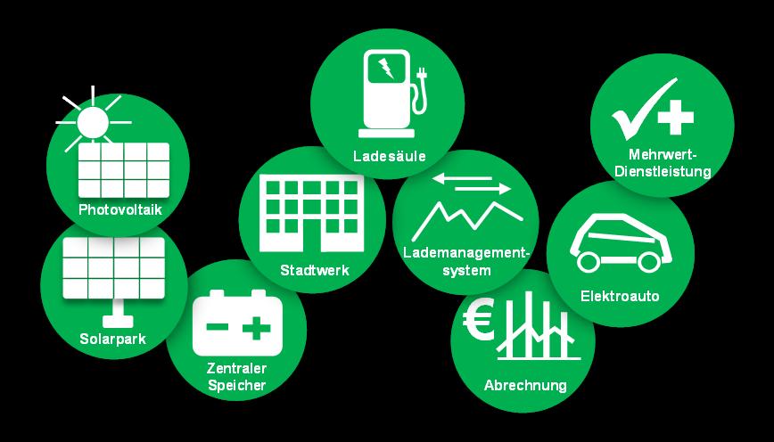 Geschäftsmodell: Ladesäulenbetreiberkonzepte für Energieunternehmen