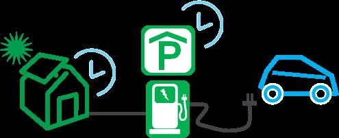 Geschäftsmodell: Laden von Elektroautos an einer öffentlichen/semi-öffentlichen Ladestation mit im Haushalt selbst erzeugtem Ökostrom
